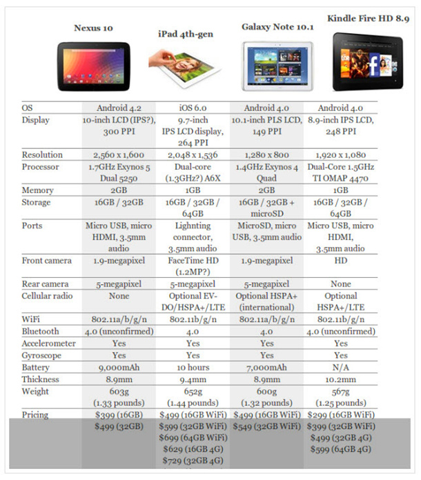 ipad 4 vs galaxy note 10.1 vs nexus 10 vs kindle fire hd 8.9