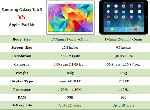 Spec comparaison between Samsung Galaxy Tab S and iPad Air.